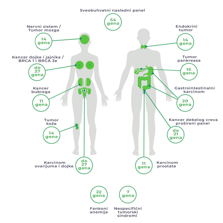 Nasledne predispozicije za karcinome - genetski paneli 6
